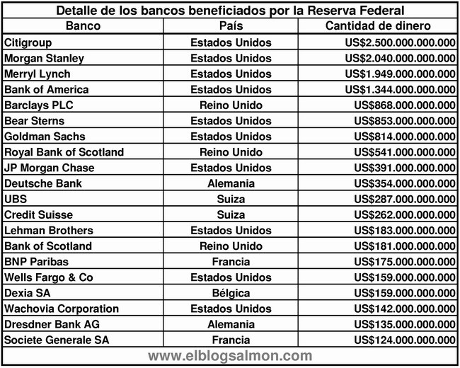 Bancos-beneficiados-por-la-Fed-2